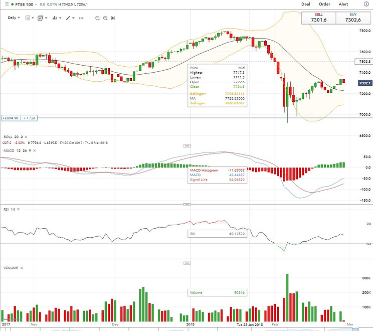 Indices Charts