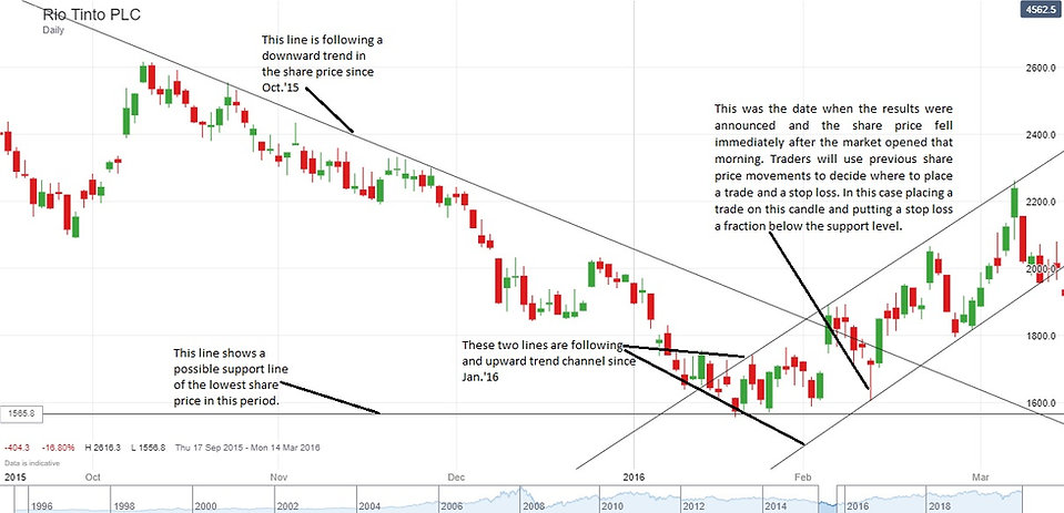 Rio Tinto PLC 2 chart trading straties.j