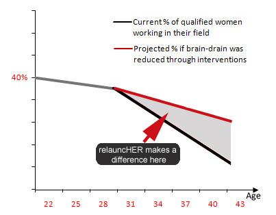 Graph for Presentation