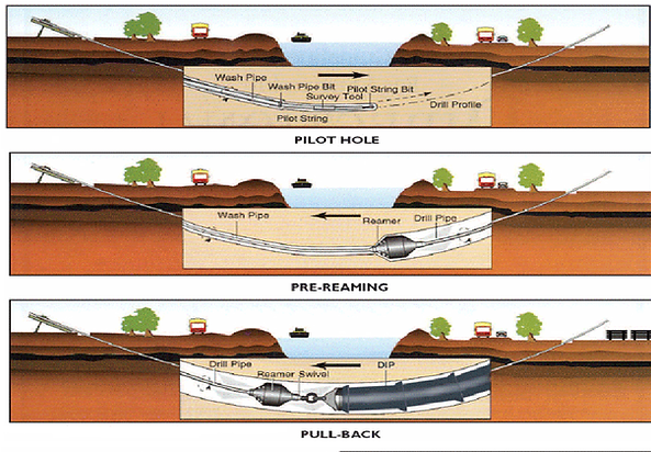 Horizontal-Directional-Drilling-Directio