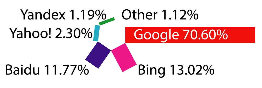 Search engine popularity by percentage. Google has 70.60% of all the other search engines.