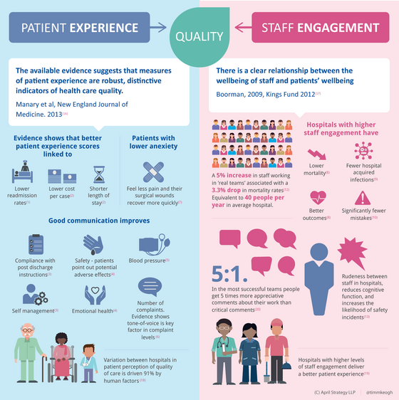 Improve Outcomes with Engaged Staff and Happy Patients