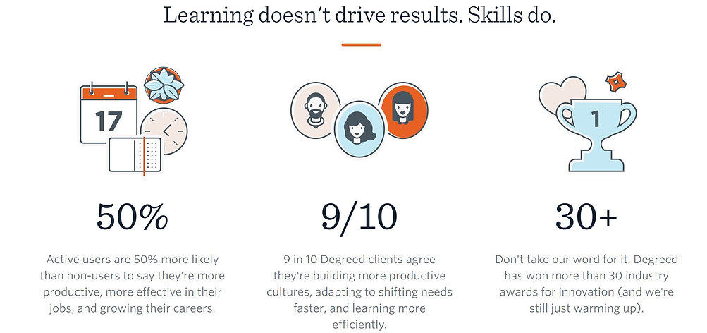Degreed - learning drives results image.