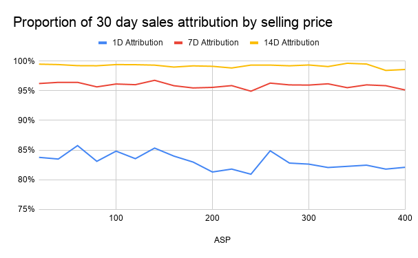 Graph on how Amazon sales are attributed depending on selling price
