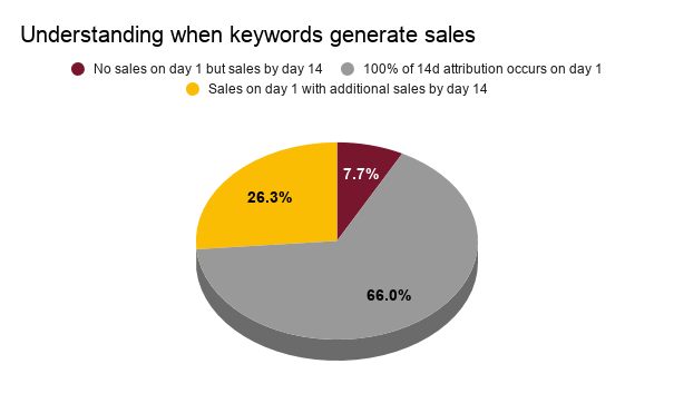 Graph showing time-frame when Amazon pay-per-click keywords generate sales