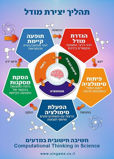 חשיבה חישובית במדעים, חשיבה מיחשובית במדעים, חשיבה חישובית, חשיבה מיחשובית, שלבים בתהליך החשיבה