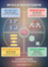 חשיבה חישובית מיומנויות - 1.jpg