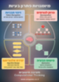 חשיבה חישובית מיומנויות - 1.jpg, חשיבה חישובית , חשיבה חשובית computational thinking , חשיבה מחשובית, חשיבה מיחשובית