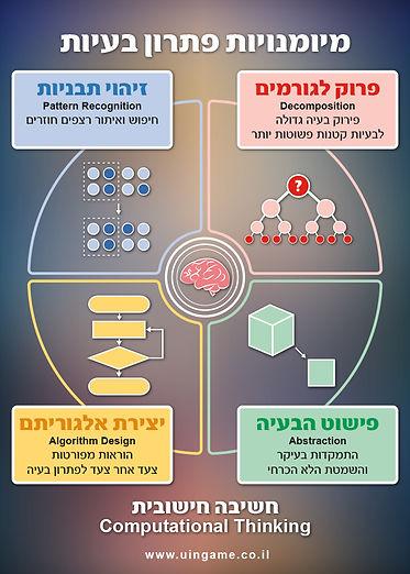 מיומנויות פתרון בעיות, מיומנויות חשיבה חישובית, חשיבה מחשובית, מדעי המחשבב