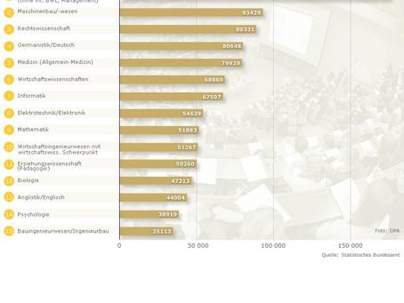 Наиболее популярные факультеты в Германии