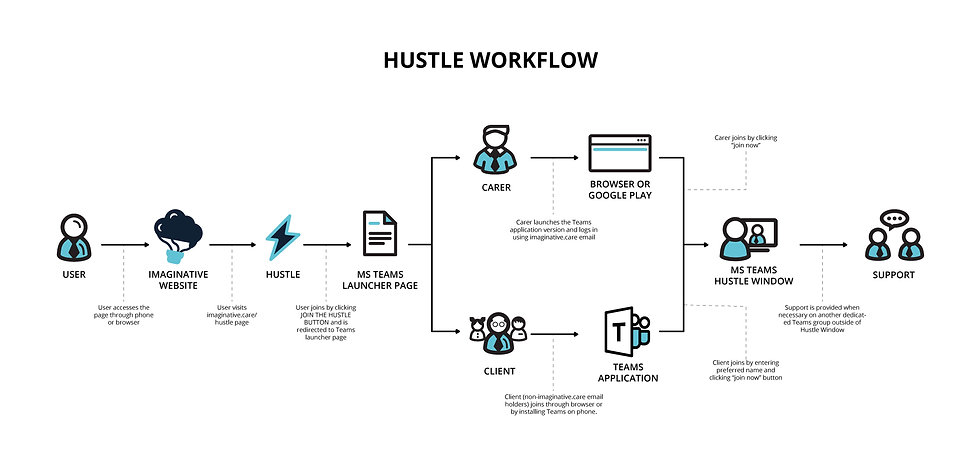 Hustle-Workflow-1.1.jpg