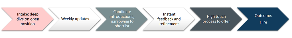 retained search process.png