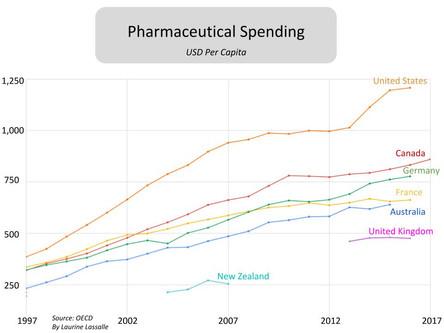 Pharmaceutical Spending