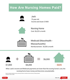 How Are Nursing Homes Paid?