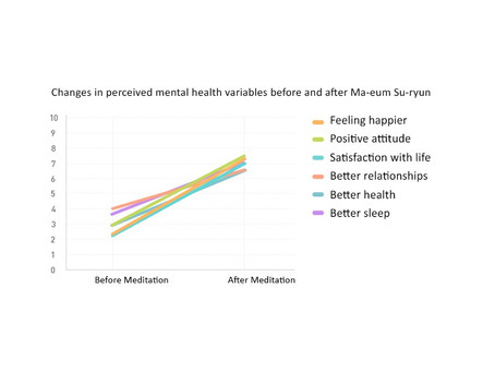 The Effect of Ma-eum Su-ryun on Mental Health in Adults
