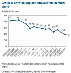 Negative Entwicklung der Innovatoren im Mittelstand
