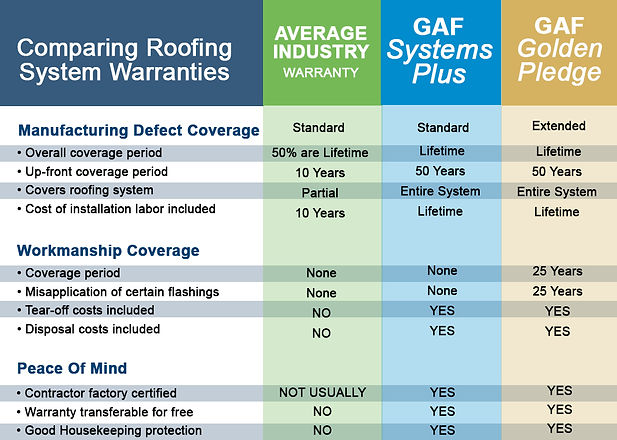 Compare-Truth-About-Roofing-Warranties-1