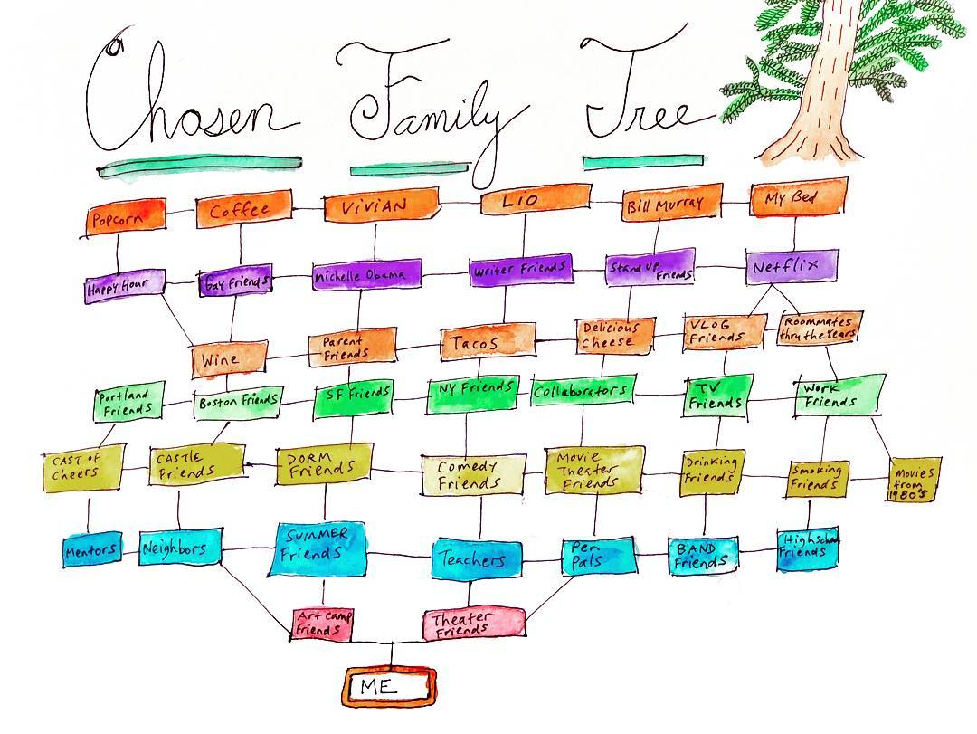 Chosen Family Tree