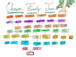 Chosen Family Tree