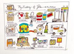 History of Jobs