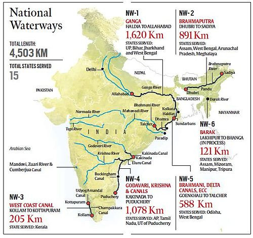 National Waterways of India