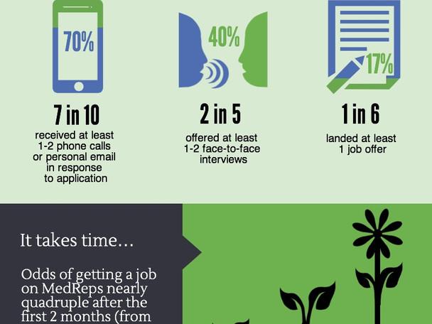 MedReps Infographic