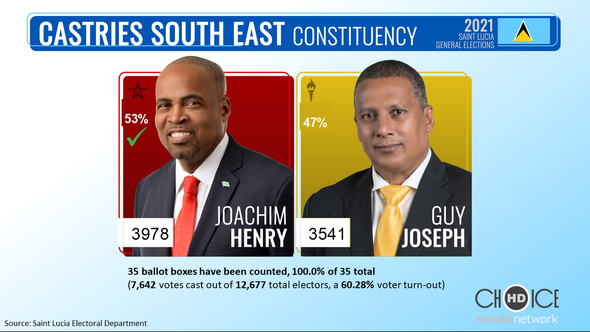 2016 Saint Lucia General Elections Constituency Results