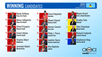 Results of the 26th July 2021 Saint Lucia General Elections.