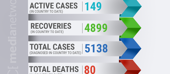 Saint Lucia confirmed 5 new cases of COVID-19.