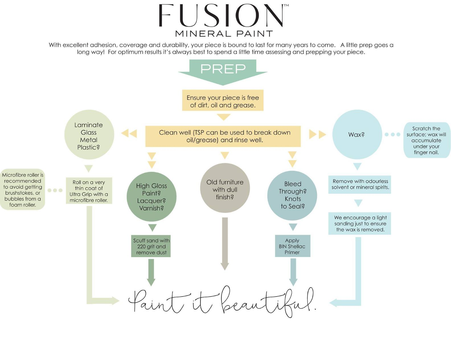 Prep for Fusion Mineral Paint