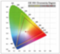 unsure-about-projection-colors,color-gam
