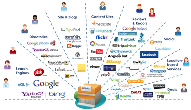Lead generation is not the only way to promote business, branding matters a lot along with content distribution