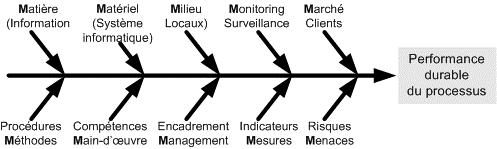 Variante Méthode 5M en version 10 critères (10M en Fraçais)