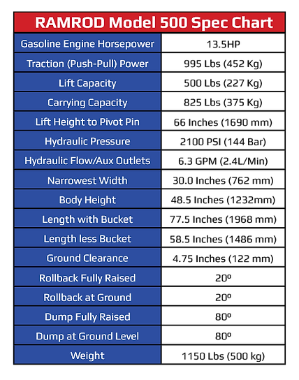 Model 500 Spec Chart.png