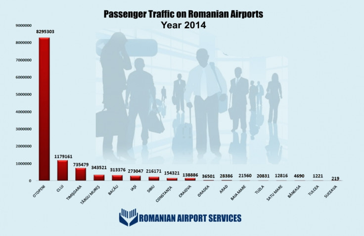POSITIVE INCREASE IN PASSENGER TRAFFIC IN ROMANIAN AIRPORTS