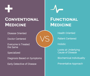 An Integrative Approach to Wellness with Functional Medicine