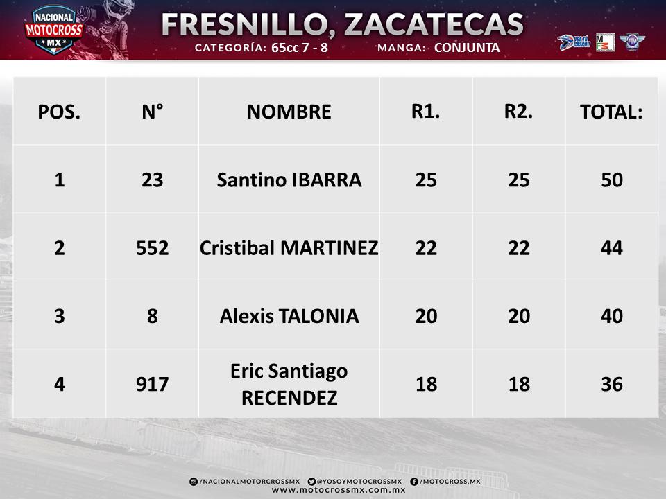FRESNILLO 65CC 7-8