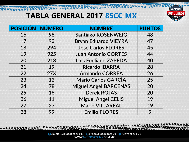85cc_2 MX FINAL 2017