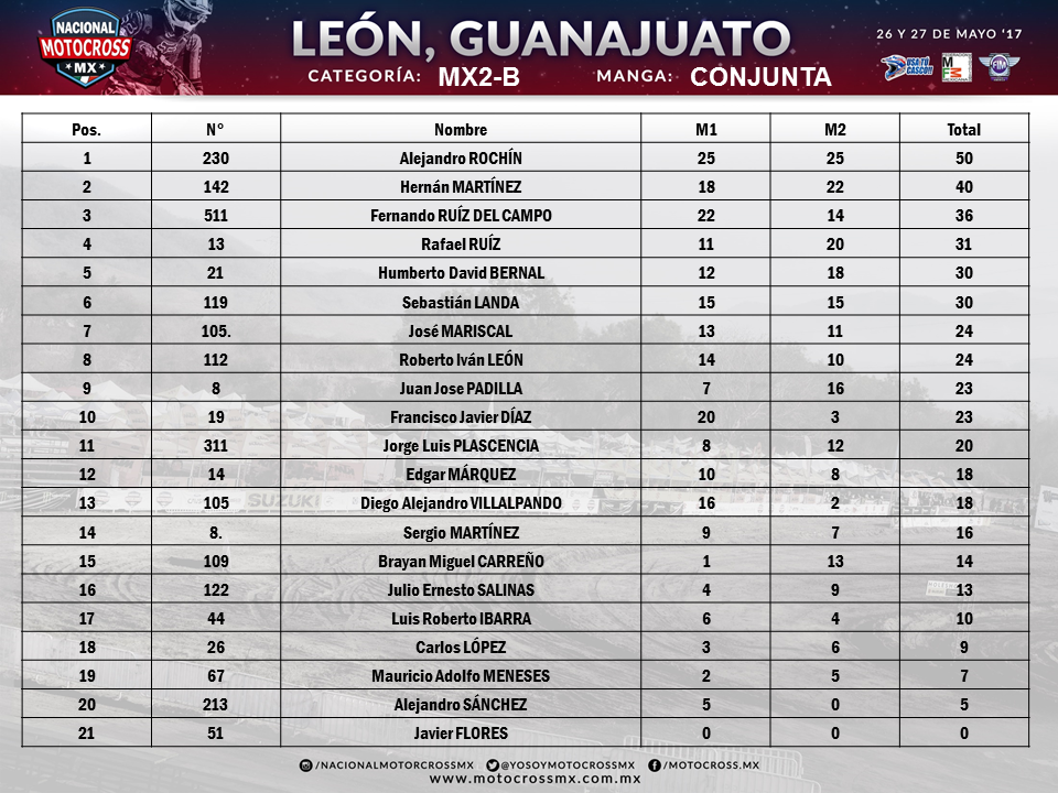 MX2B_LEON_CONJUNTA