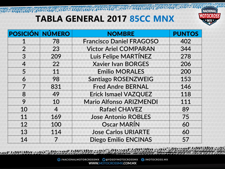 85cc MNX FINAL 2017