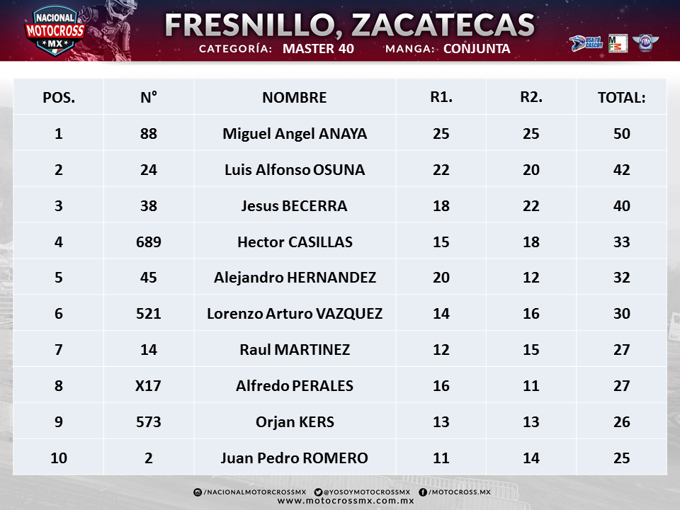 FRESNILLO MASTER 40