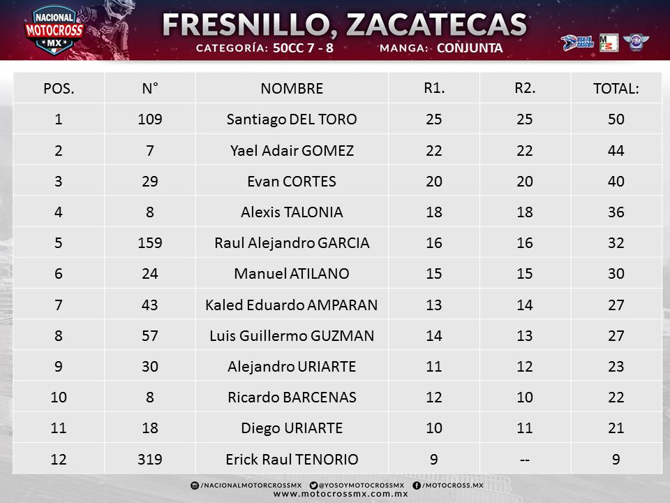 FRESNILLO 50CC 7-8