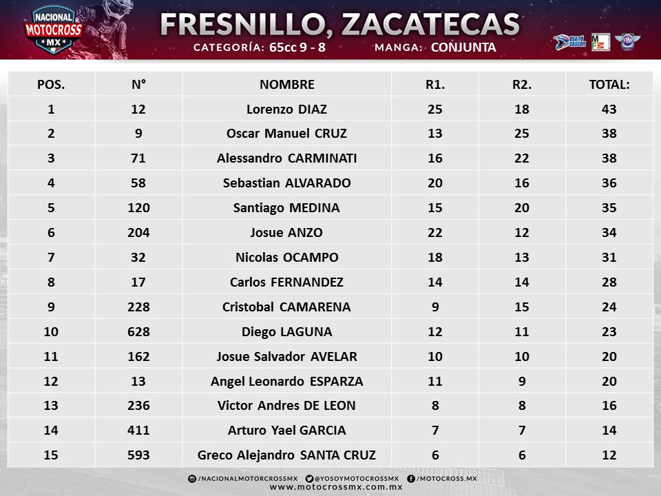 FRESNILLO 65CC 9-8