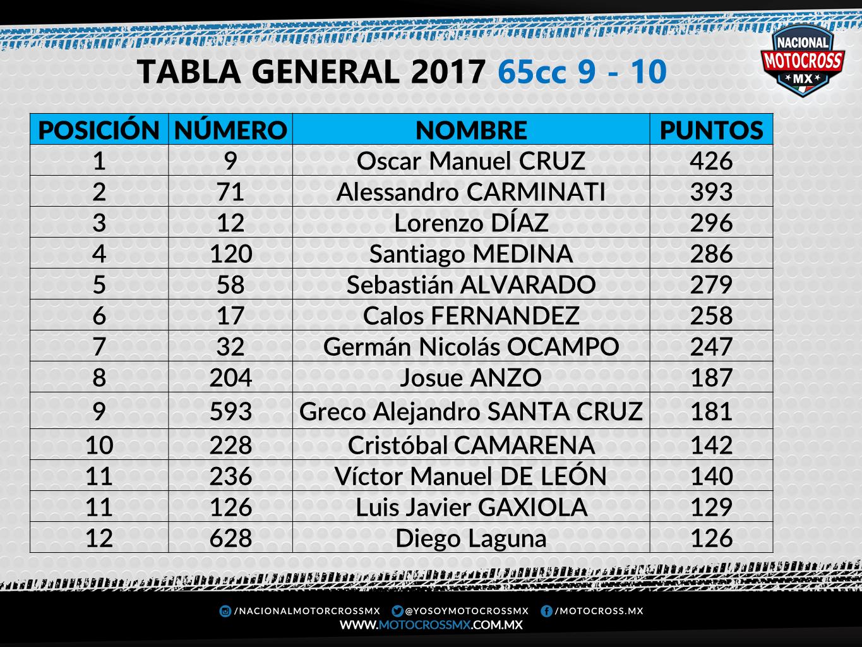 65cc 9-10 FINAL 2017