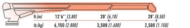 14000 load.jpg