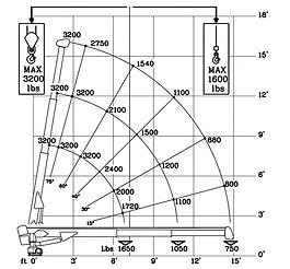 3300 graph.jpg