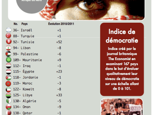 Indice de la Démocratie 2011 : Le Maroc recule de 3 places