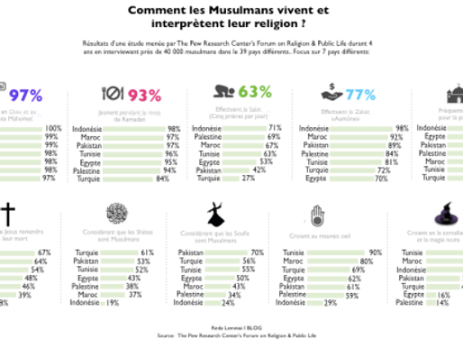 Comment les Musulmans vivent et interprètent leur religion ?