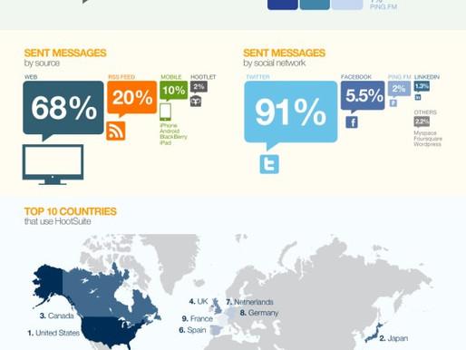 Social Media Dashboard – Usage Trends