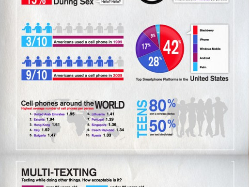 Demographics of Cell phone use